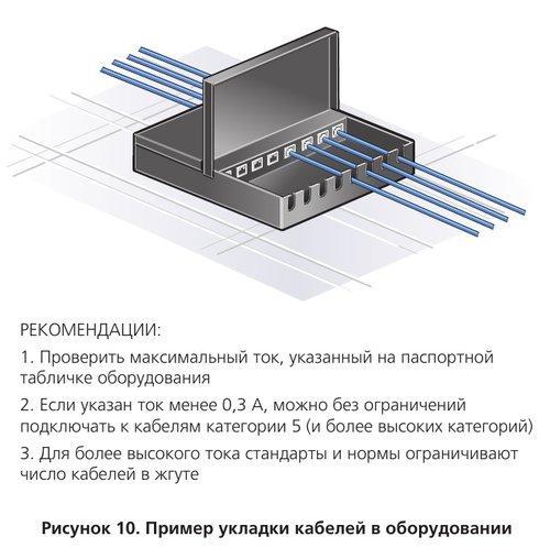 Пример укладки кабелей в оборудовании