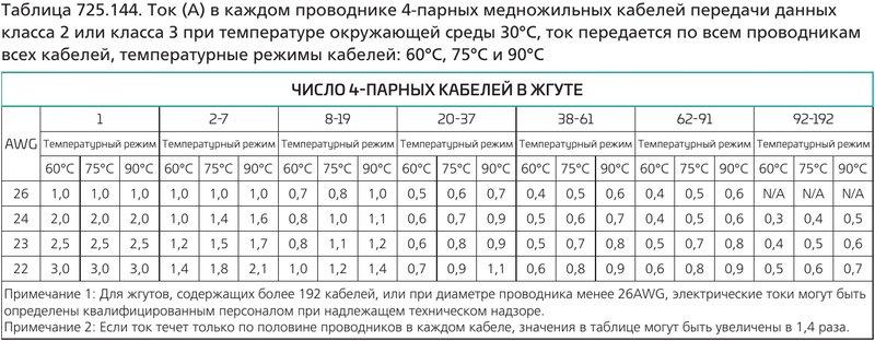 Ток (А) в каждом проводнике 4-парных медножильных кабелей передачи данных класса 2 или класса 3 при температуре окружающей среды 30°C