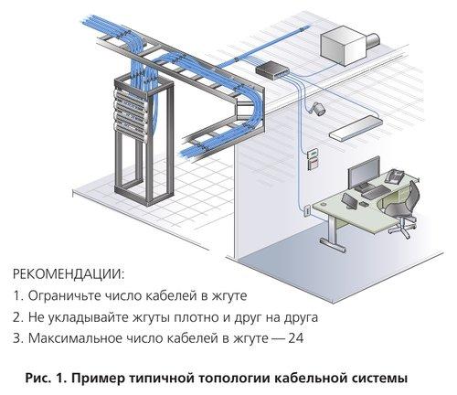 Пример типичной топологии кабельной системы