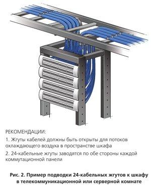 Пример подводки 24-кабельных жгутов к шкафу в телекоммуникационной или серверной комнате