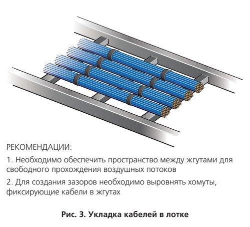 Укладка кабелей в лотке