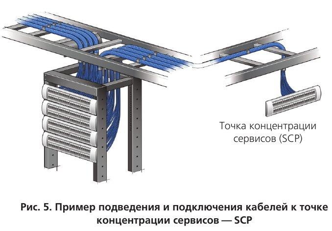 Пример подведения и подключения кабелей к точке концентрации сервисов — SCP