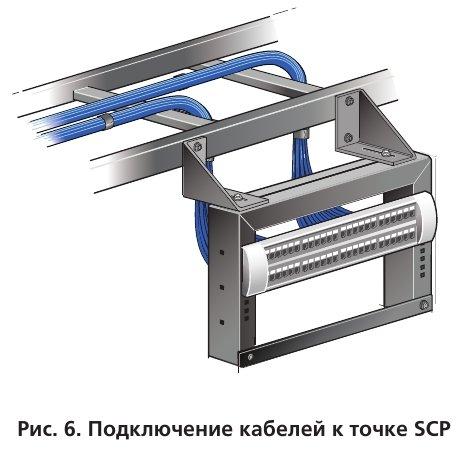 Подключение кабелей к точке SCP
