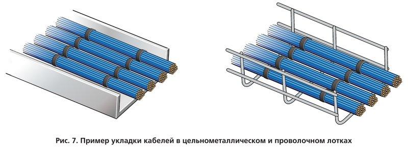 Пример укладки кабелей в цельнометаллическом и проволочном лотках