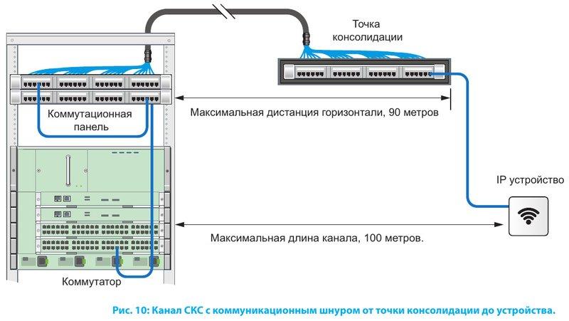 Канал СКС с коммуникационным шнуром от точки консолидации до устройства