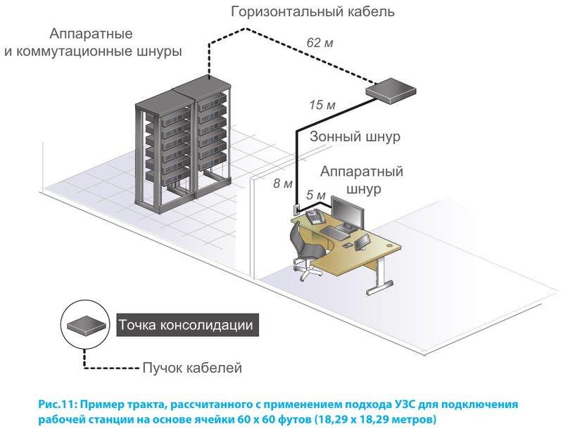 Пример тракта, рассчитанного с применением подхода УЗС для подключения рабочей станции на основе ячейки 60 х 60 футов (18,29 х 18,29 метров)