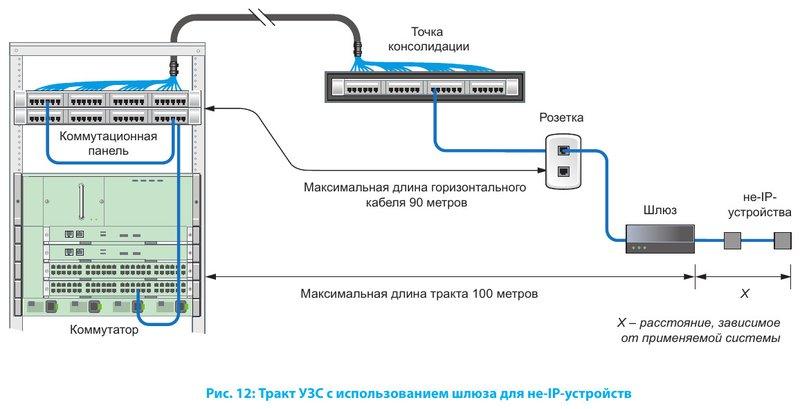 Тракт УЗС с использованием шлюза для не-IP-устройств