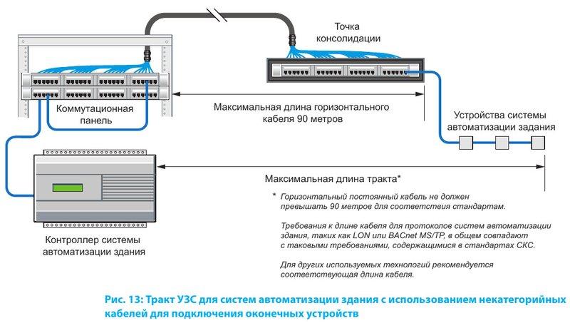 Тракт УЗС для систем автоматизации здания с использованием некатегорийных кабелей для подключения оконечных устройств