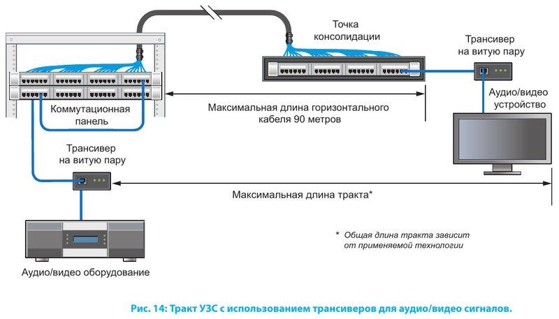 Тракт УЗС с использованием трансиверов для аудио/видео сигналов