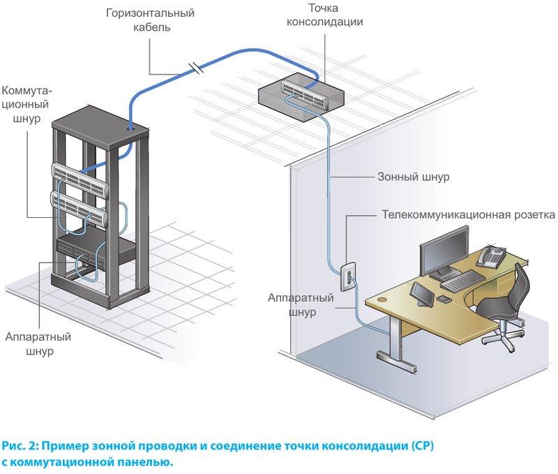 Пример зонной проводки и соединение точки консолидации (CP) с коммутационной панелью