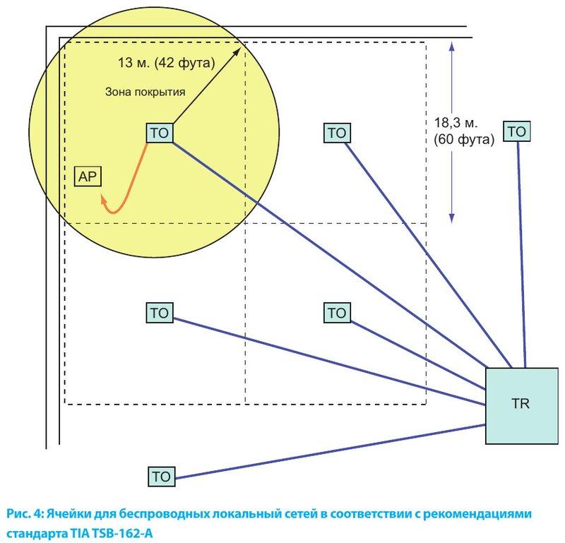 Ячейки для беспроводных локальный сетей в соответствии с рекомендациями стандарта TIA TSB-162-A