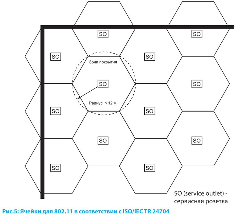 Ячейки для 802.11 в соответствии с ISO/IEC TR 24704
