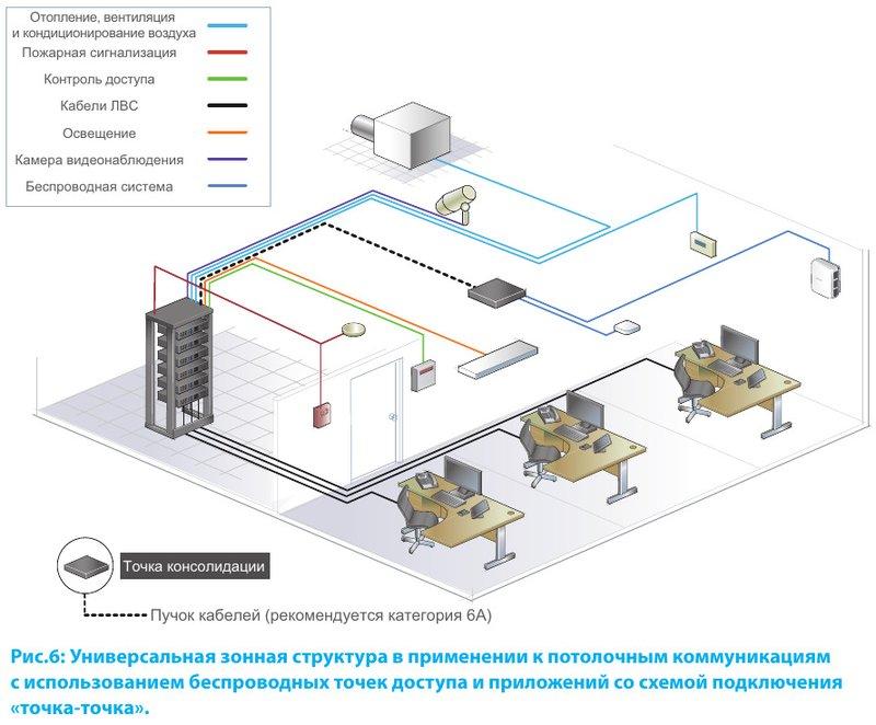 Универсальная зонная структура в применении к потолочным коммуникациям с использованием беспроводных точек доступа и приложений со схемой подключения «точка-точка»