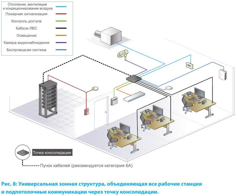 Универсальная зонная структура, объединяющая все рабочие станции и подпотолочные коммуникации через точку консолидации