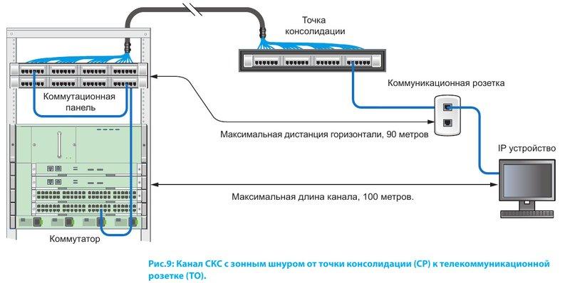 Канал СКС с зонным шнуром от точки консолидации (CP) к телекоммуникационной розетке (TO)