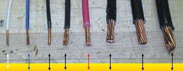 Wire gauges comparison
